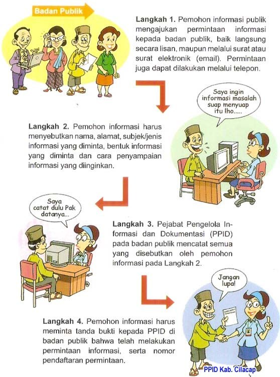 Tata cara permohonan informasi 1