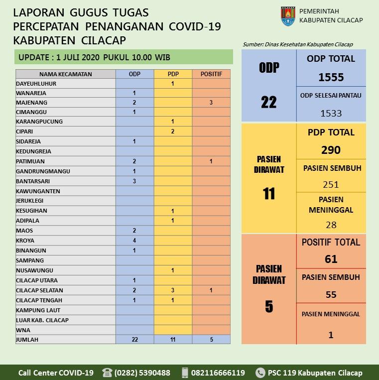 Gugus Tugas Percepatan Penanganan COVID-19 Kabupaten Cilacap, 1 Juli 2020