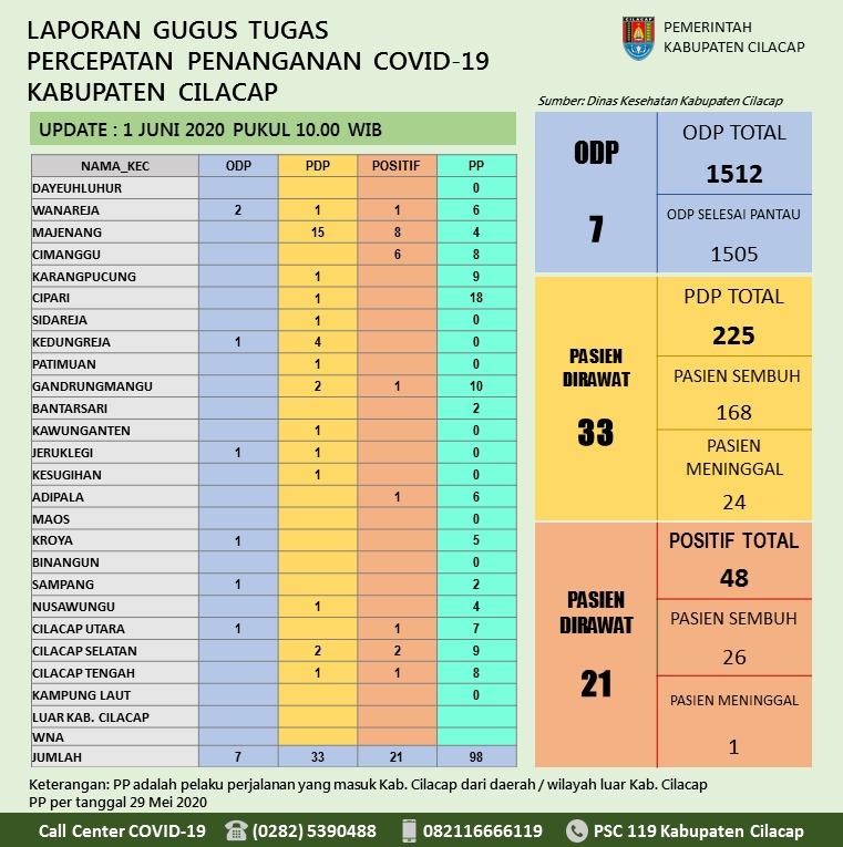 Gugus Tugas Percepatan Penanganan COVID-19 Kabupaten Cilacap, 1 Juni 2020