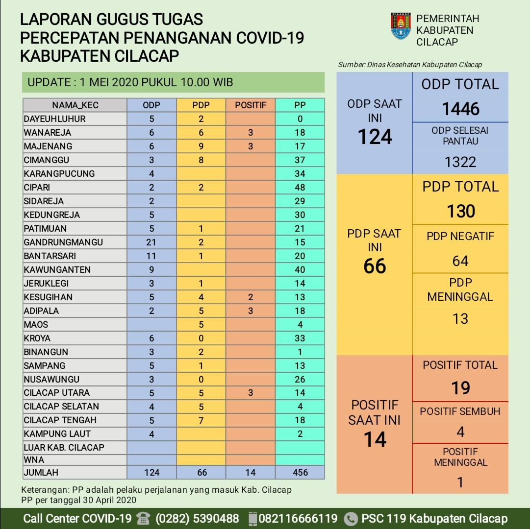 Gugus Tugas Percepatan Penanganan COVID-19 Kabupaten Cilacap, 1 Mei 2020