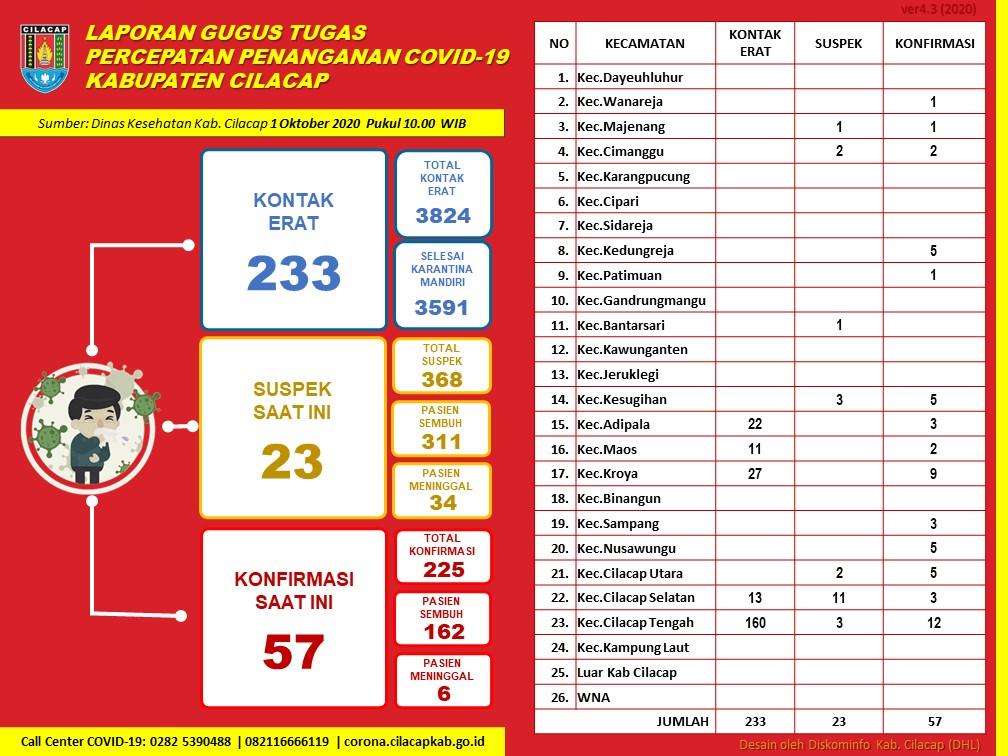 Gugus Tugas Percepatan Penanganan COVID-19 Kabupaten Cilacap, 1 Oktober 2020