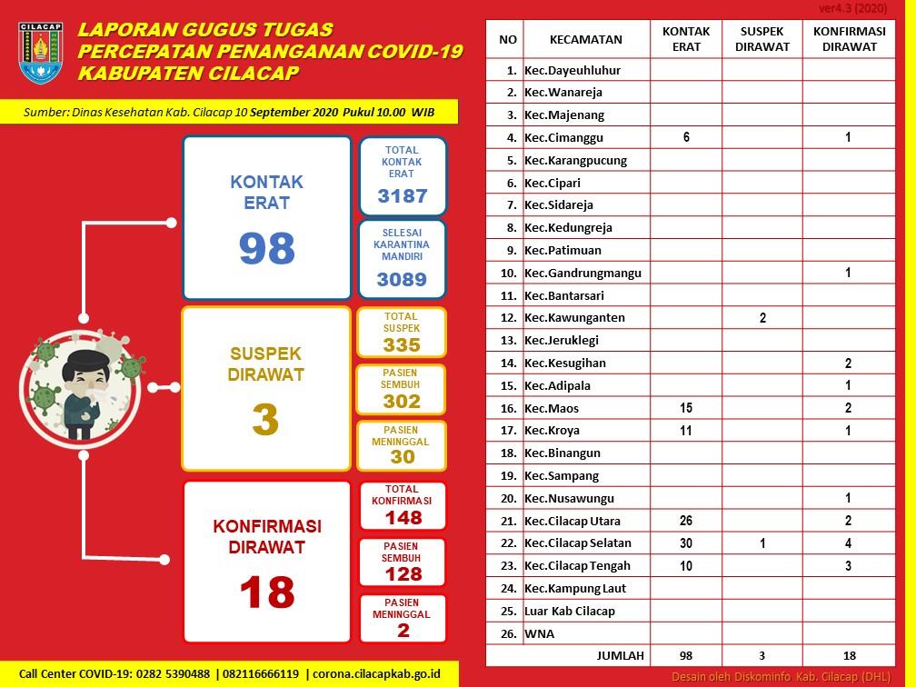 Gugus Tugas Percepatan Penanganan COVID-19 Kabupaten Cilacap, 10 September 2020