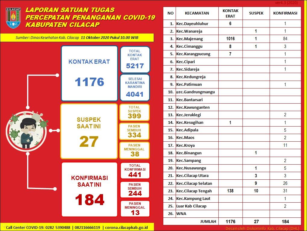 Gugus Tugas Percepatan Penanganan COVID-19 Kabupaten Cilacap, 11 Oktober 2020