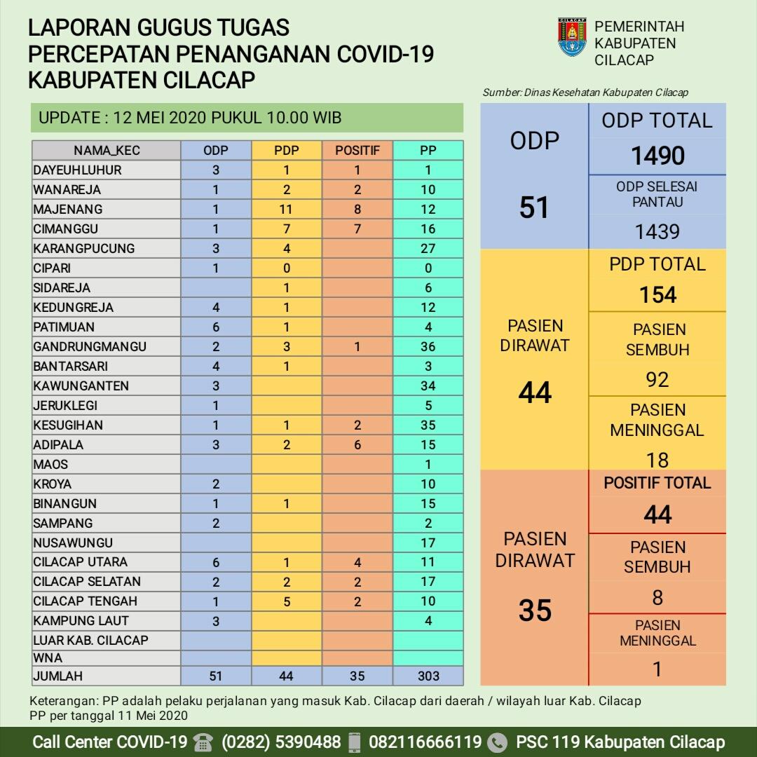 Gugus Tugas Percepatan Penanganan COVID-19 Kabupaten Cilacap, 12 Mei 2020