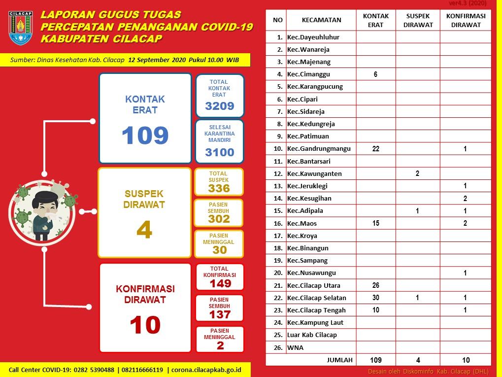 Gugus Tugas Percepatan Penanganan COVID-19 Kabupaten Cilacap, 12 September 2020