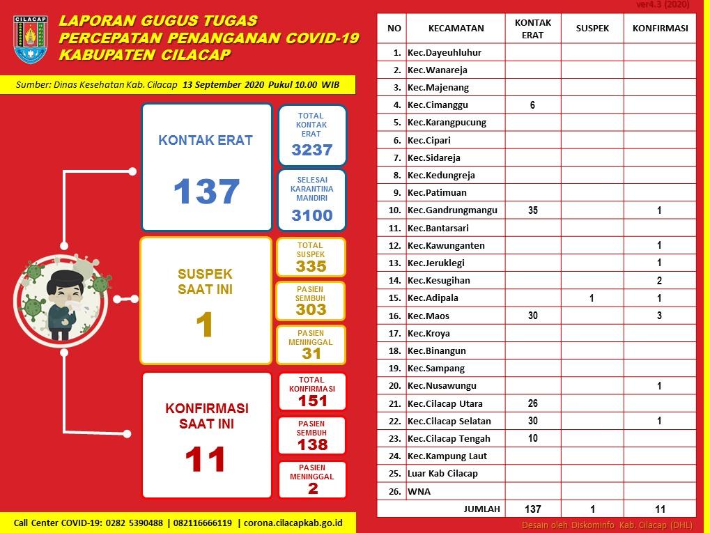 Gugus Tugas Percepatan Penanganan COVID-19 Kabupaten Cilacap, 13 September 2020