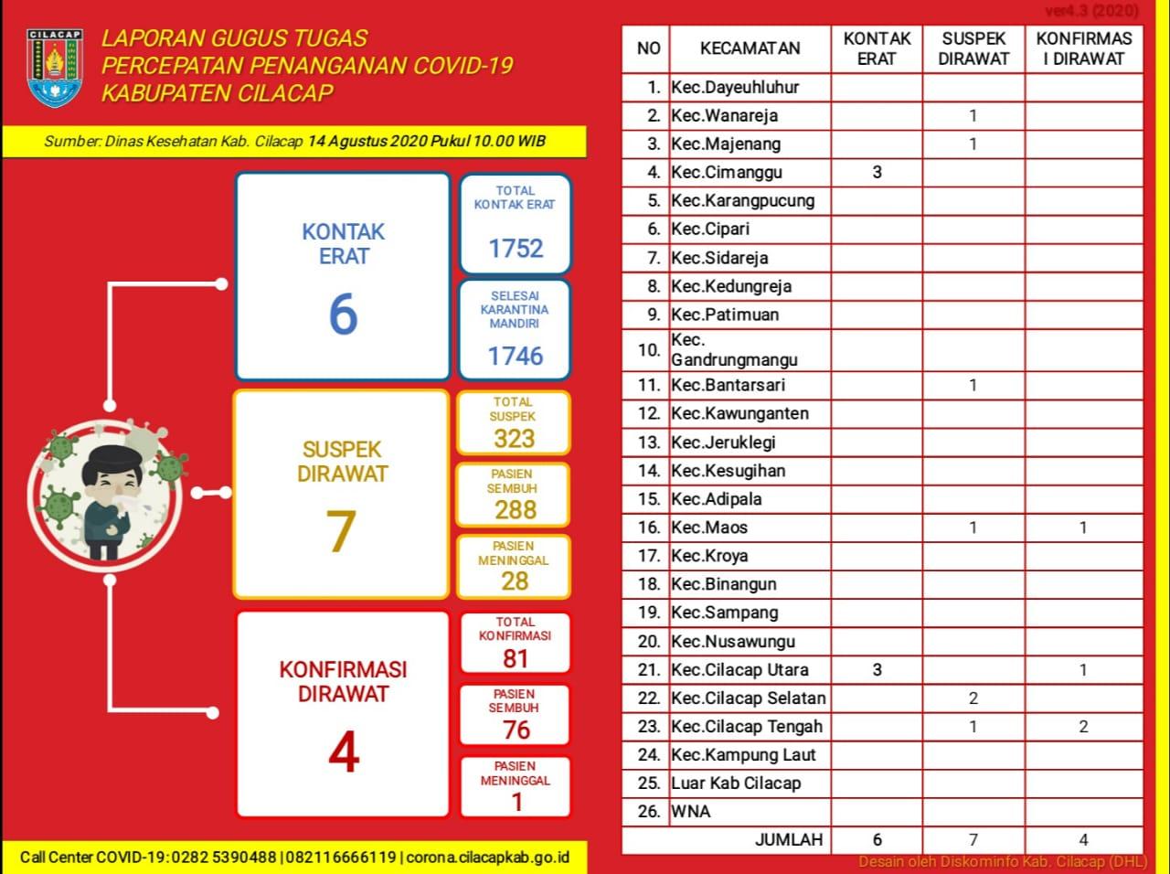 Gugus Tugas Percepatan Penanganan COVID-19 Kabupaten Cilacap, 14 Agustus 2020