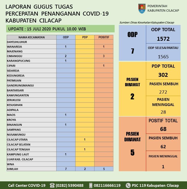 Gugus Tugas Percepatan Penanganan COVID-19 Kabupaten Cilacap, 15 Juli 2020