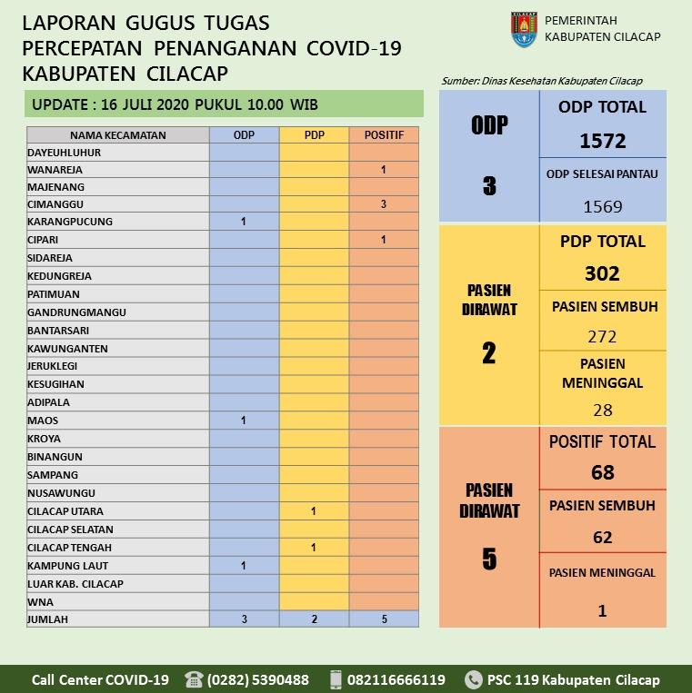 Gugus Tugas Percepatan Penanganan COVID-19 Kabupaten Cilacap, 16 Juli 2020