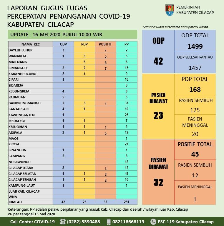 Gugus Tugas Percepatan Penanganan COVID-19 Kabupaten Cilacap, 16 Mei 2020