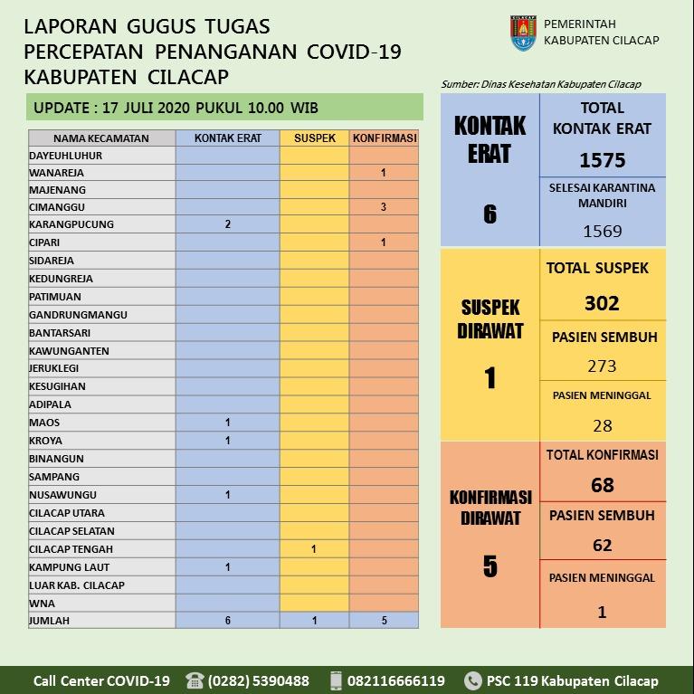 Gugus Tugas Percepatan Penanganan COVID-19 Kabupaten Cilacap, 17 Juli 2020