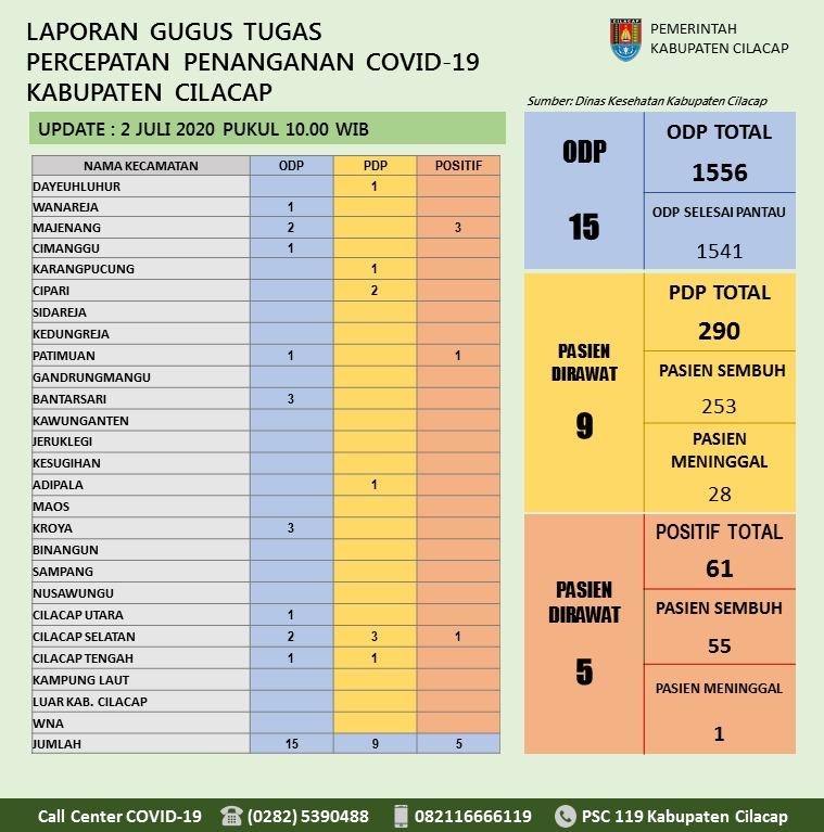 Gugus Tugas Percepatan Penanganan COVID-19 Kabupaten Cilacap, 2 Juli 2020