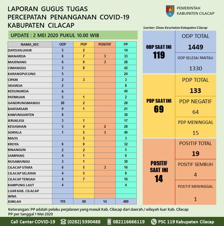 Gugus Tugas Percepatan Penanganan COVID-19 Kabupaten Cilacap, 2 Mei 2020