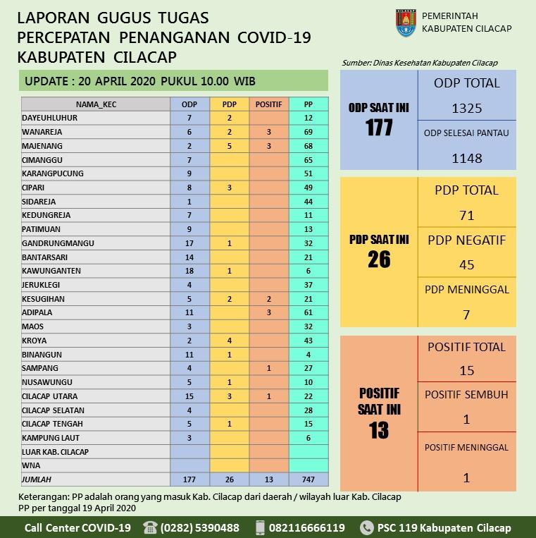 Gugus Tugas Percepatan Penanganan COVID-19 Kabupaten Cilacap, 20 April 2020
