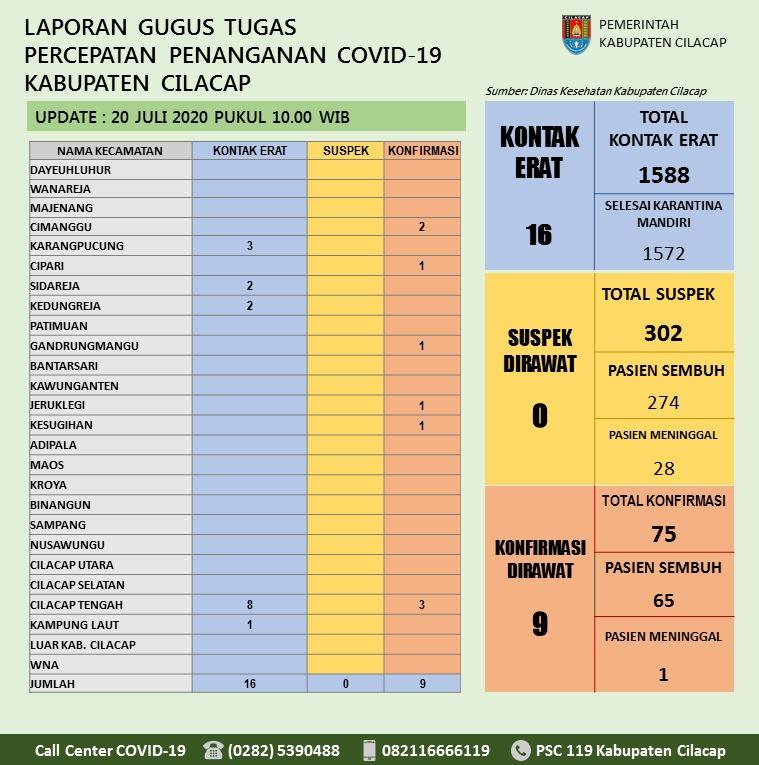 Gugus Tugas Percepatan Penanganan COVID-19 Kabupaten Cilacap, 20 Juli 2020