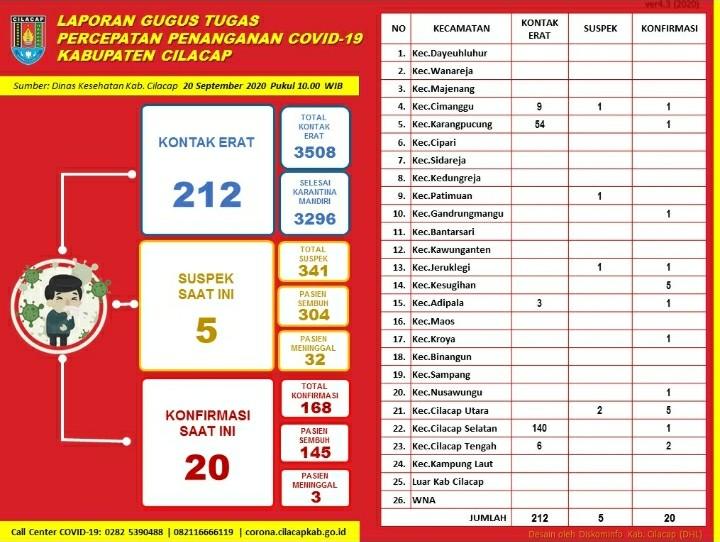 Gugus Tugas Percepatan Penanganan COVID-19 Kabupaten Cilacap, 20 September 2020