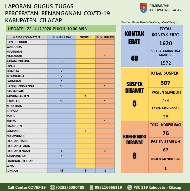 Gugus Tugas Percepatan Penanganan COVID-19 Kabupaten Cilacap, 22 Juli 2020