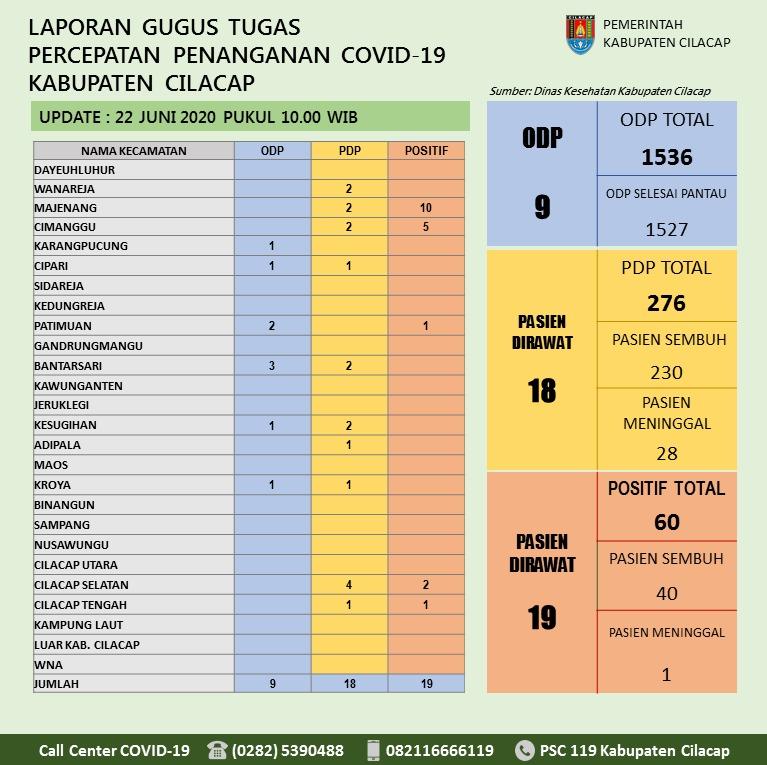 Gugus Tugas Percepatan Penanganan COVID-19 Kabupaten Cilacap, 22 Juni 2020