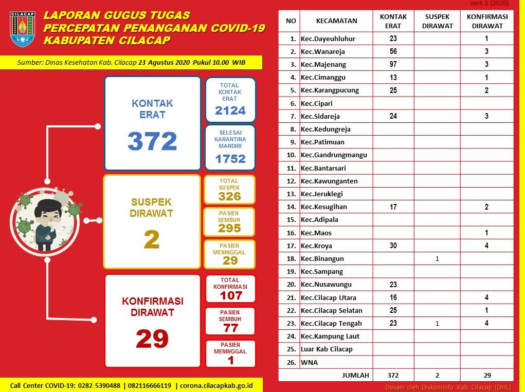 Gugus Tugas Percepatan Penanganan COVID-19 Kabupaten Cilacap, 23 Agustus 2020