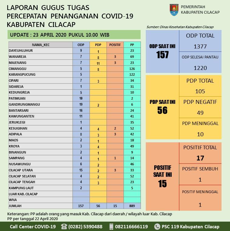Gugus Tugas Percepatan Penanganan COVID-19 Kabupaten Cilacap, 23 April 2020