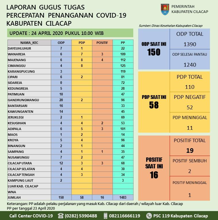 Gugus Tugas Percepatan Penanganan COVID-19 Kabupaten Cilacap, 24 April 2020