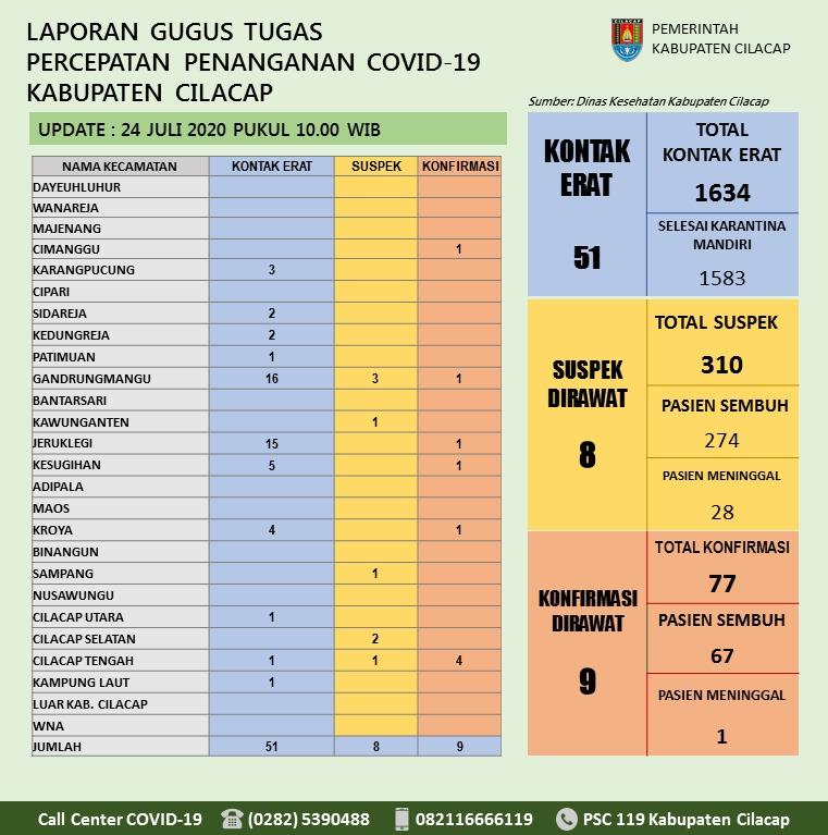 Gugus Tugas Percepatan Penanganan COVID-19 Kabupaten Cilacap, 24 Juli 2020