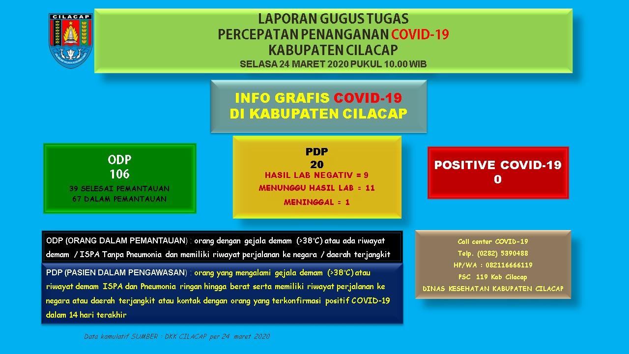 Gugus Tugas Percepatan Penanganan COVID-19 Kabupaten Cilacap, 24 Maret 2020