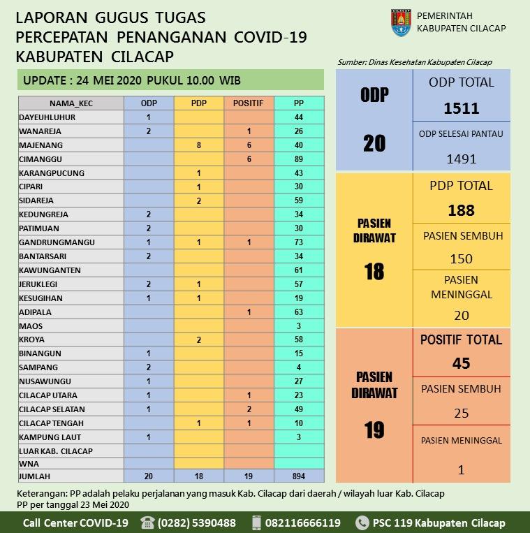Gugus Tugas Percepatan Penanganan COVID-19 Kabupaten Cilacap, 24 Mei 2020