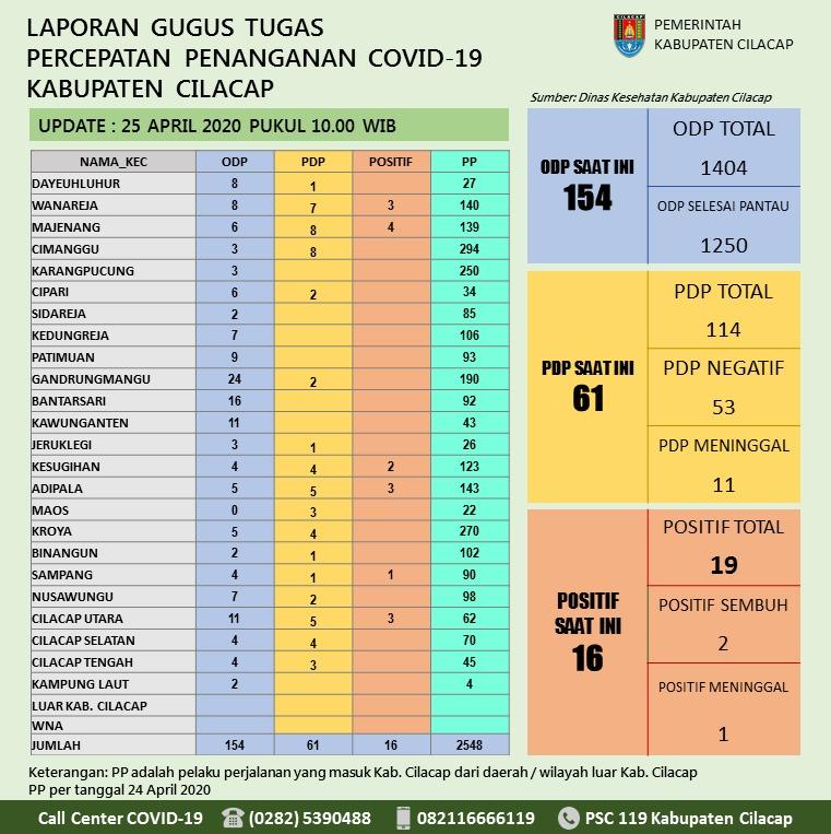 Gugus Tugas Percepatan Penanganan COVID-19 Kabupaten Cilacap, 25 April 2020