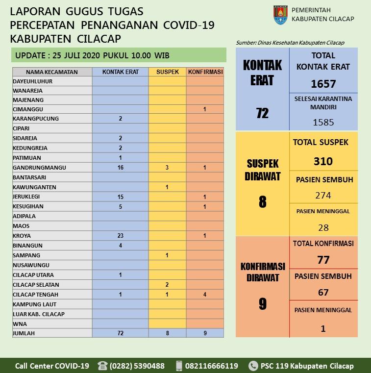 Gugus Tugas Percepatan Penanganan COVID-19 Kabupaten Cilacap, 25 Juli 2020