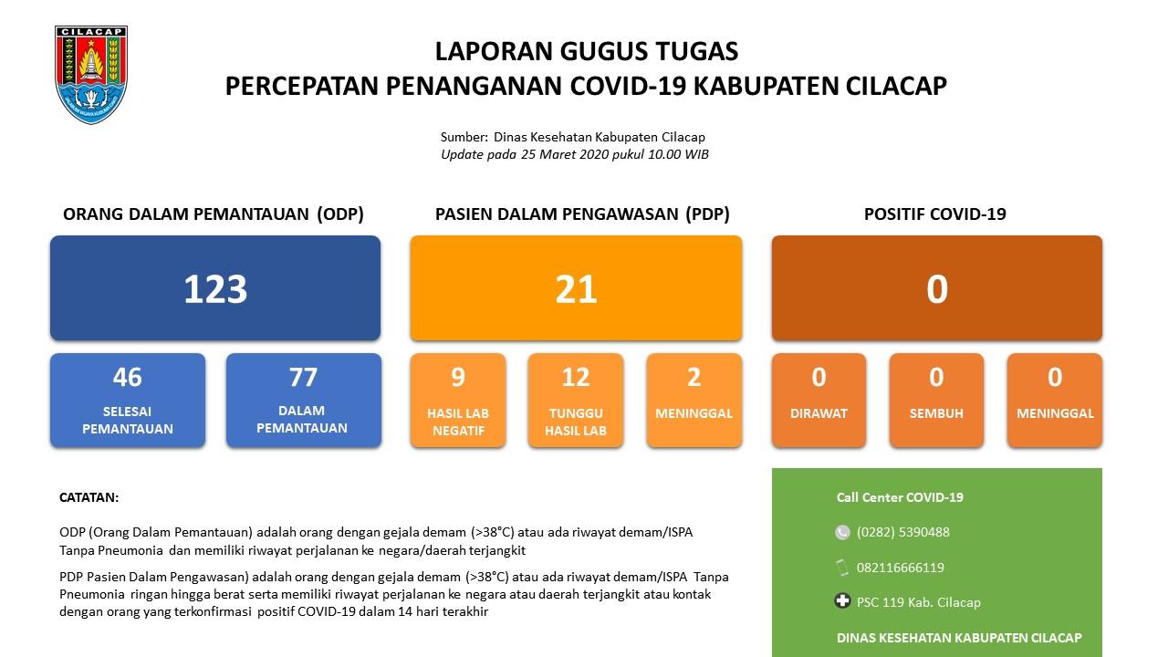 Gugus Tugas Percepatan Penanganan COVID-19 Kabupaten Cilacap, 25 Maret 2020