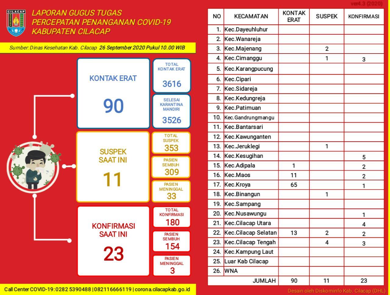 Gugus Tugas Percepatan Penanganan COVID-19 Kabupaten Cilacap, 26 September 2020