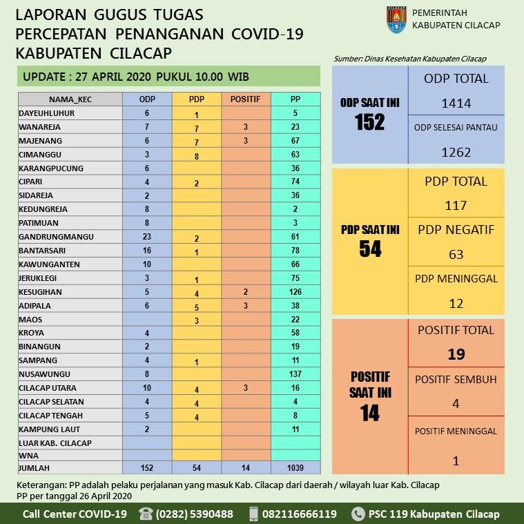 Gugus Tugas Percepatan Penanganan COVID-19 Kabupaten Cilacap, 27 April 2020