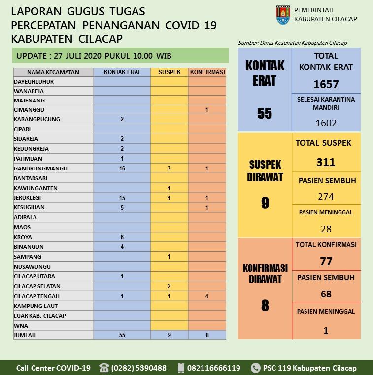 Gugus Tugas Percepatan Penanganan COVID-19 Kabupaten Cilacap, 27 Juli 2020
