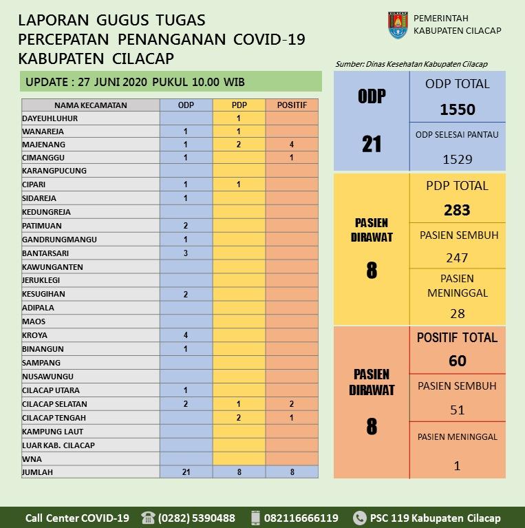 Gugus Tugas Percepatan Penanganan COVID-19 Kabupaten Cilacap, 27 Juni 2020