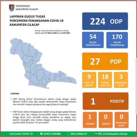 Gugus Tugas Percepatan Penanganan COVID-19 Kabupaten Cilacap, 27 Maret 2020