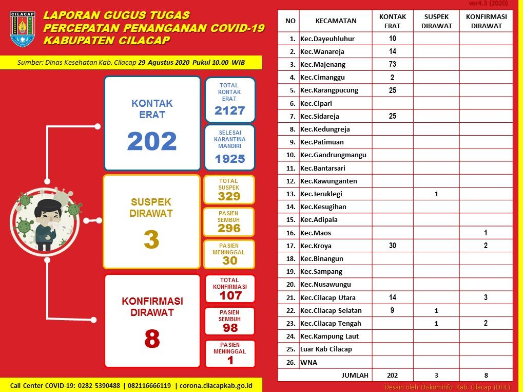 Gugus Tugas Percepatan Penanganan COVID-19 Kabupaten Cilacap, 29 Agustus 2020