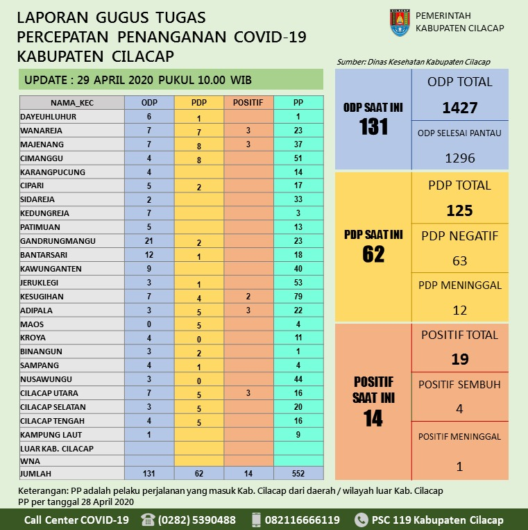 Gugus Tugas Percepatan Penanganan COVID-19 Kabupaten Cilacap, 29 April 2020