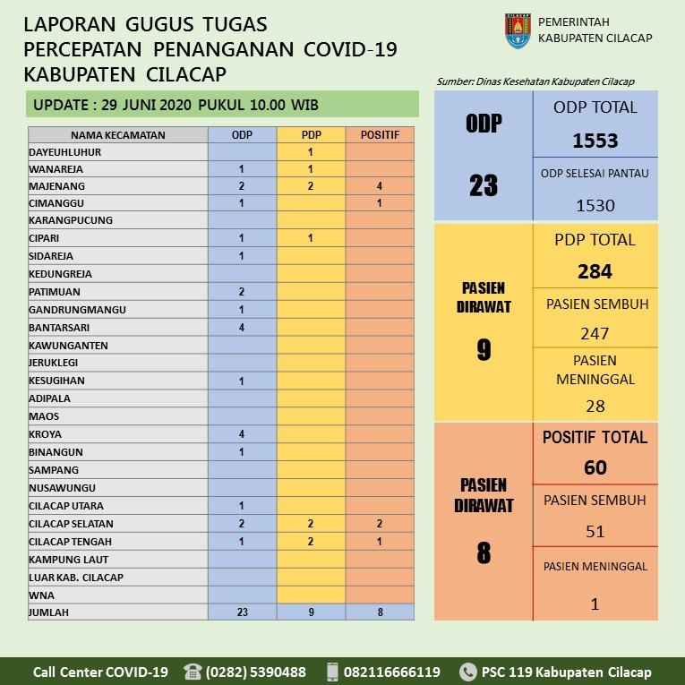 Gugus Tugas Percepatan Penanganan COVID-19 Kabupaten Cilacap, 29 Juni 2020