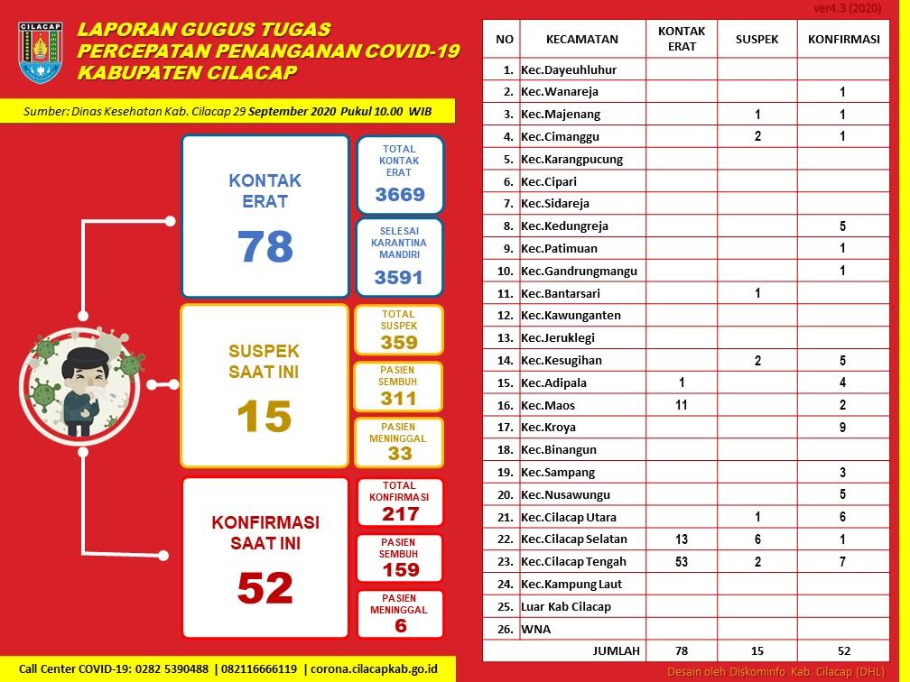 Gugus Tugas Percepatan Penanganan COVID-19 Kabupaten Cilacap, 29 September 2020