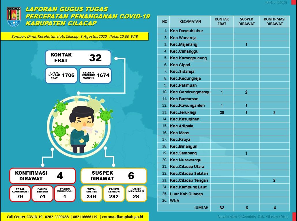 Gugus Tugas Percepatan Penanganan COVID-19 Kabupaten Cilacap, 3 Agustus 2020