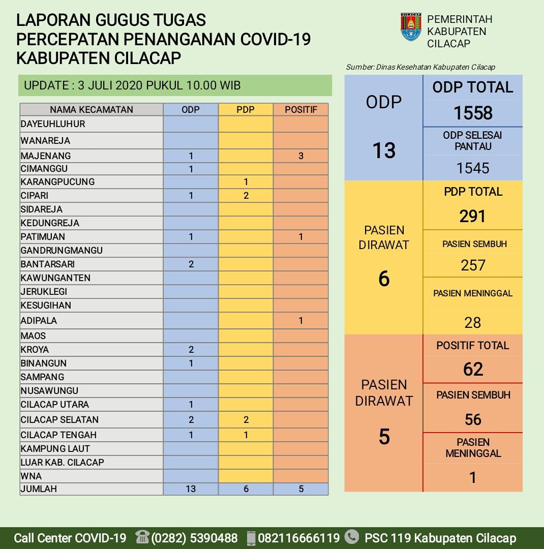 Gugus Tugas Percepatan Penanganan COVID-19 Kabupaten Cilacap, 3 Juli 2020