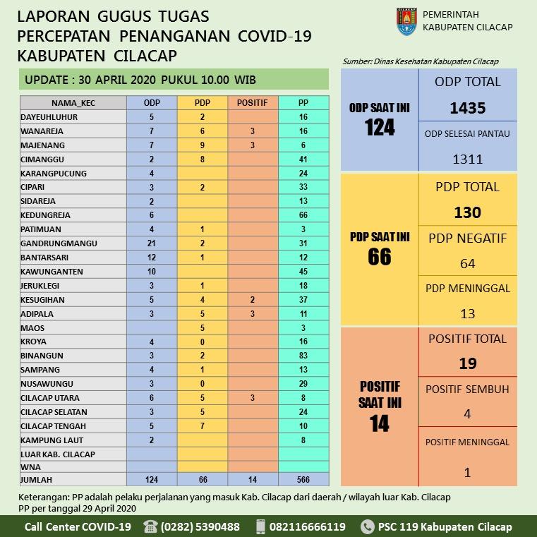 Gugus Tugas Percepatan Penanganan COVID-19 Kabupaten Cilacap, 30 April 2020
