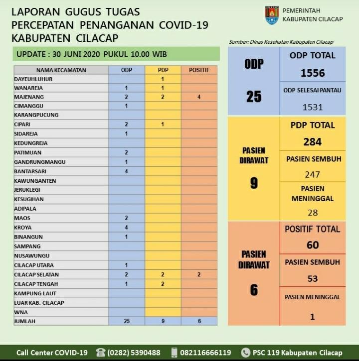Gugus Tugas Percepatan Penanganan COVID-19 Kabupaten Cilacap, 30 Juni 2020