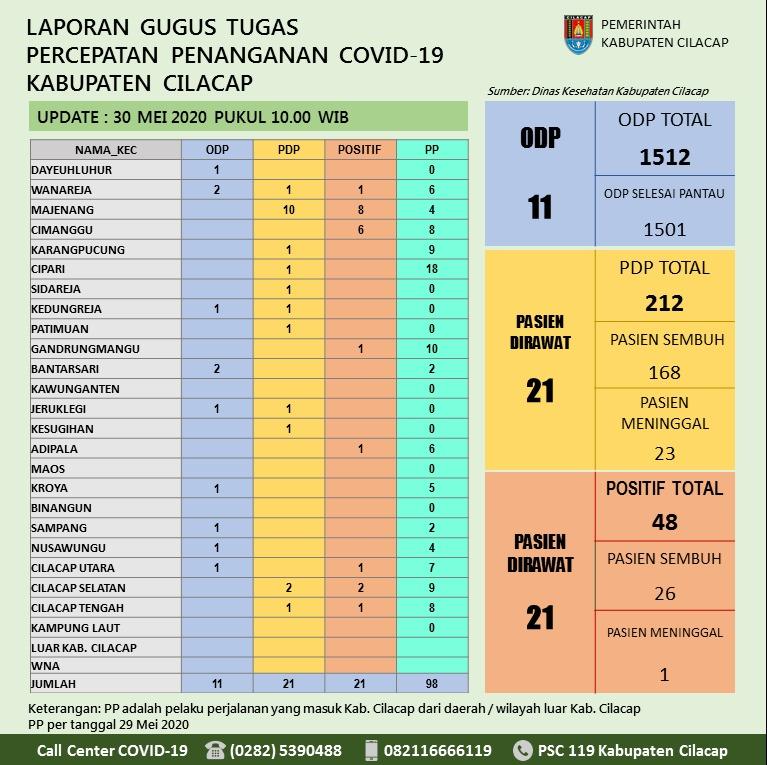 Gugus Tugas Percepatan Penanganan COVID-19 Kabupaten Cilacap, 30 Mei 2020