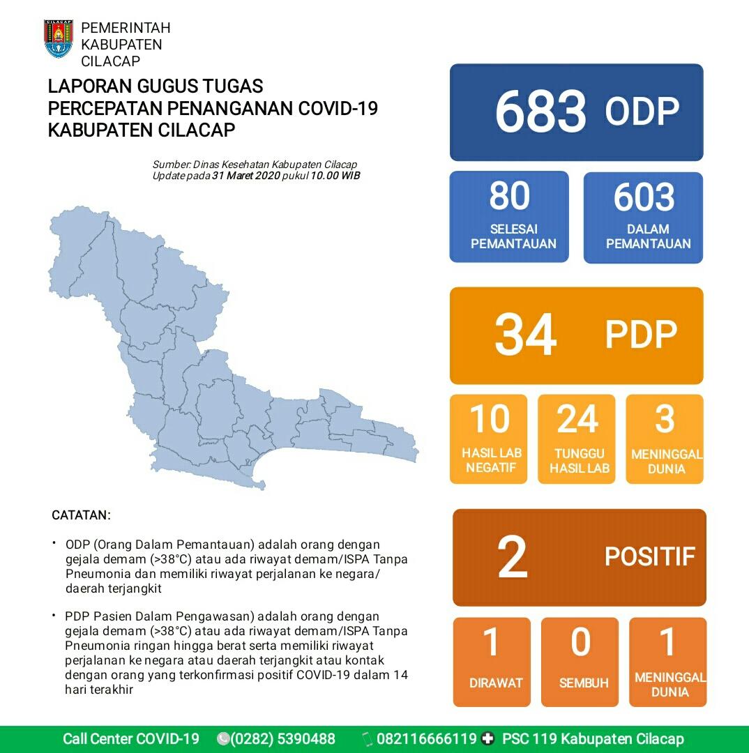 Gugus Tugas Percepatan Penanganan COVID-19 Kabupaten Cilacap, 31 Maret 2020