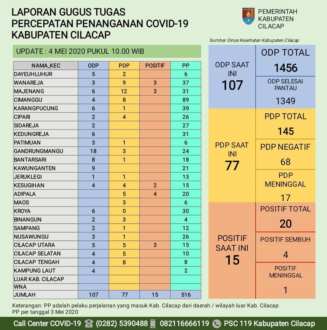 Gugus Tugas Percepatan Penanganan COVID-19 Kabupaten Cilacap, 4 Mei 2020