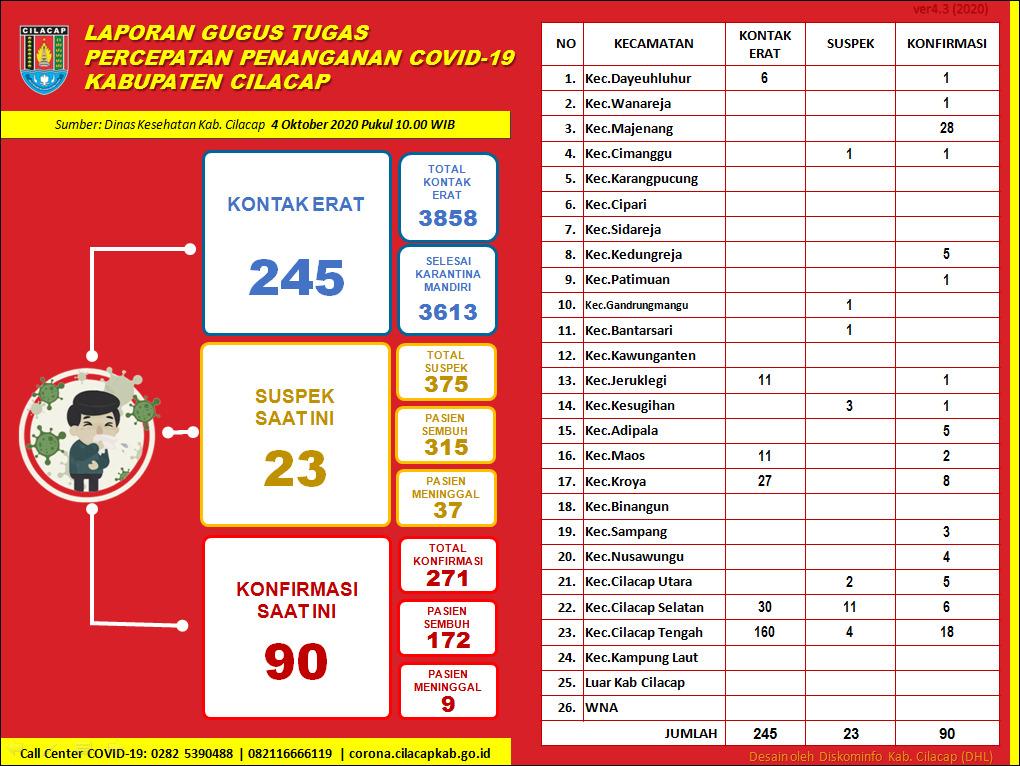 Gugus Tugas Percepatan Penanganan COVID-19 Kabupaten Cilacap, 4 Oktober 2020
