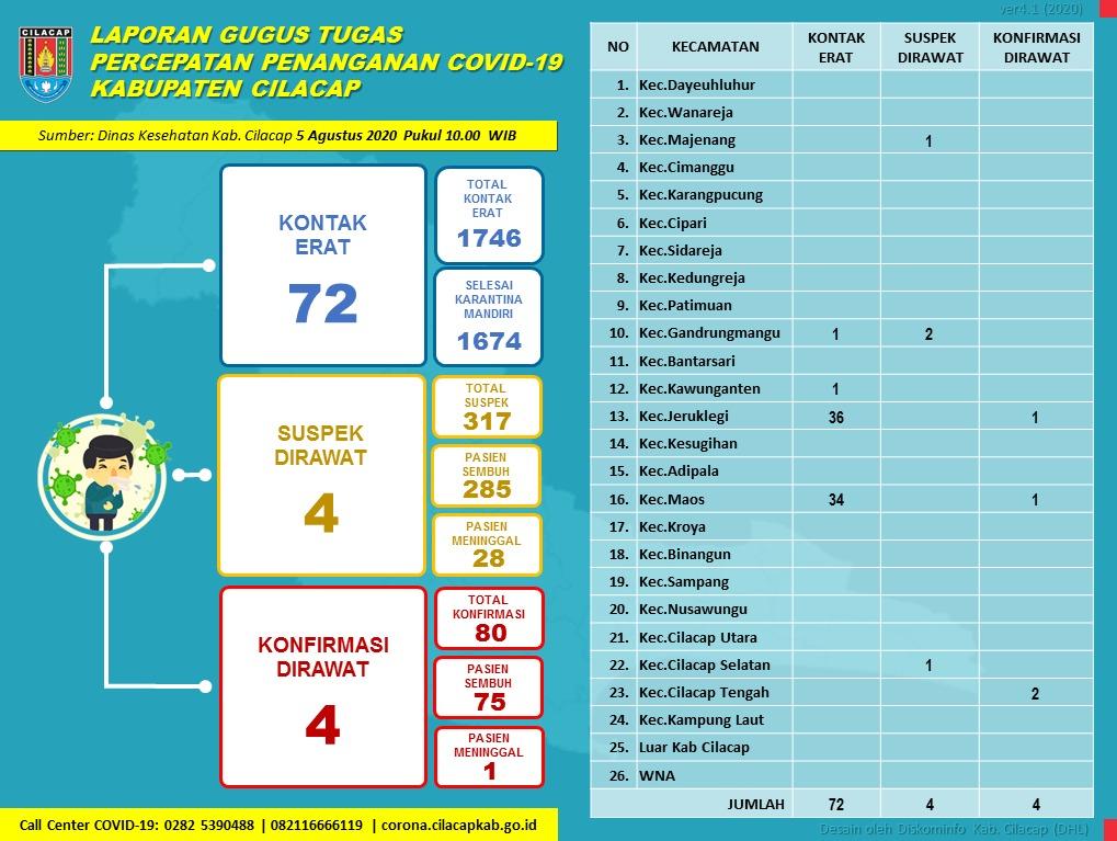 Gugus Tugas Percepatan Penanganan COVID-19 Kabupaten Cilacap, 5 Agustus 2020