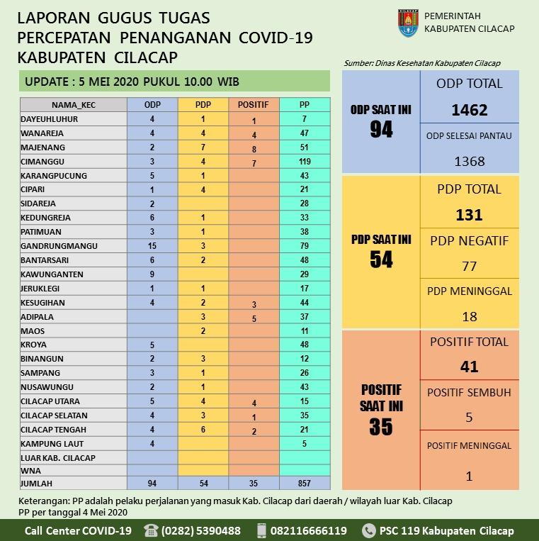 Gugus Tugas Percepatan Penanganan COVID-19 Kabupaten Cilacap, 5 Mei 2020